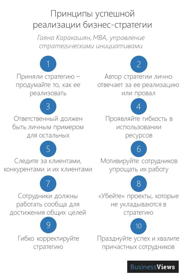 правила успешной реализации бизнес-стратегии