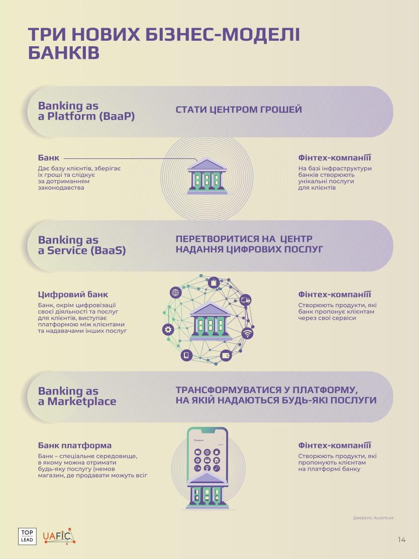 нові бізнес-моделі банків