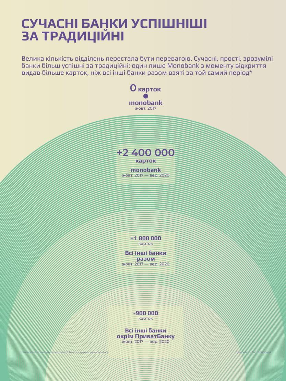 кількість карток українських банків