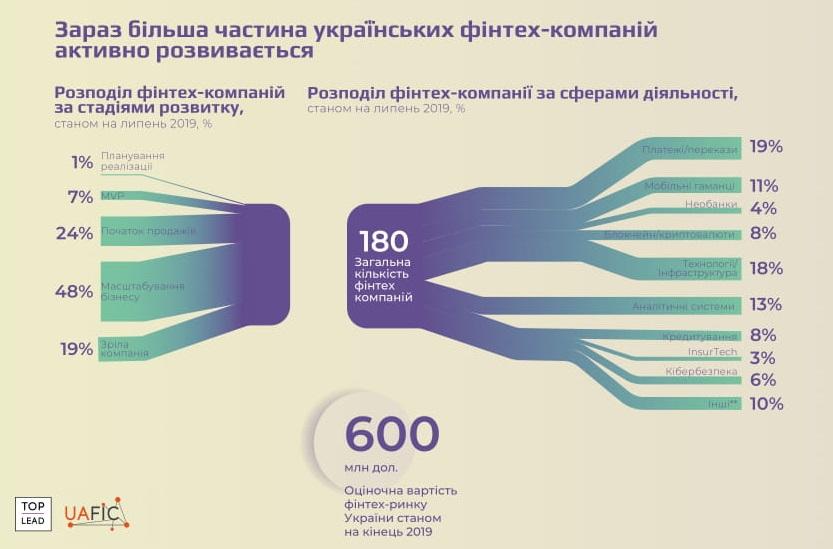 стан фінтеху в Україні