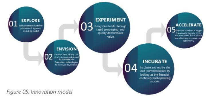 процес впровадження інновацій