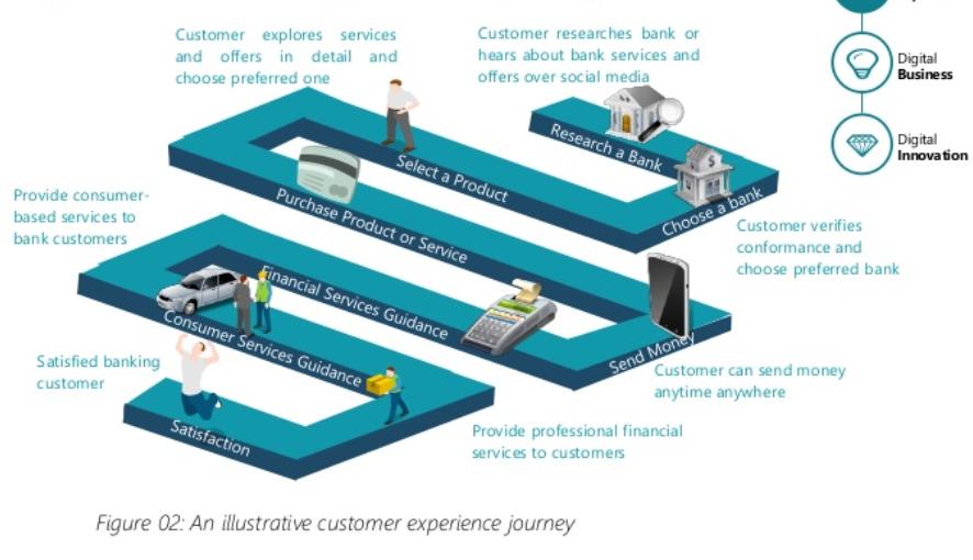 Приклад customer experience journey для клієнта банку