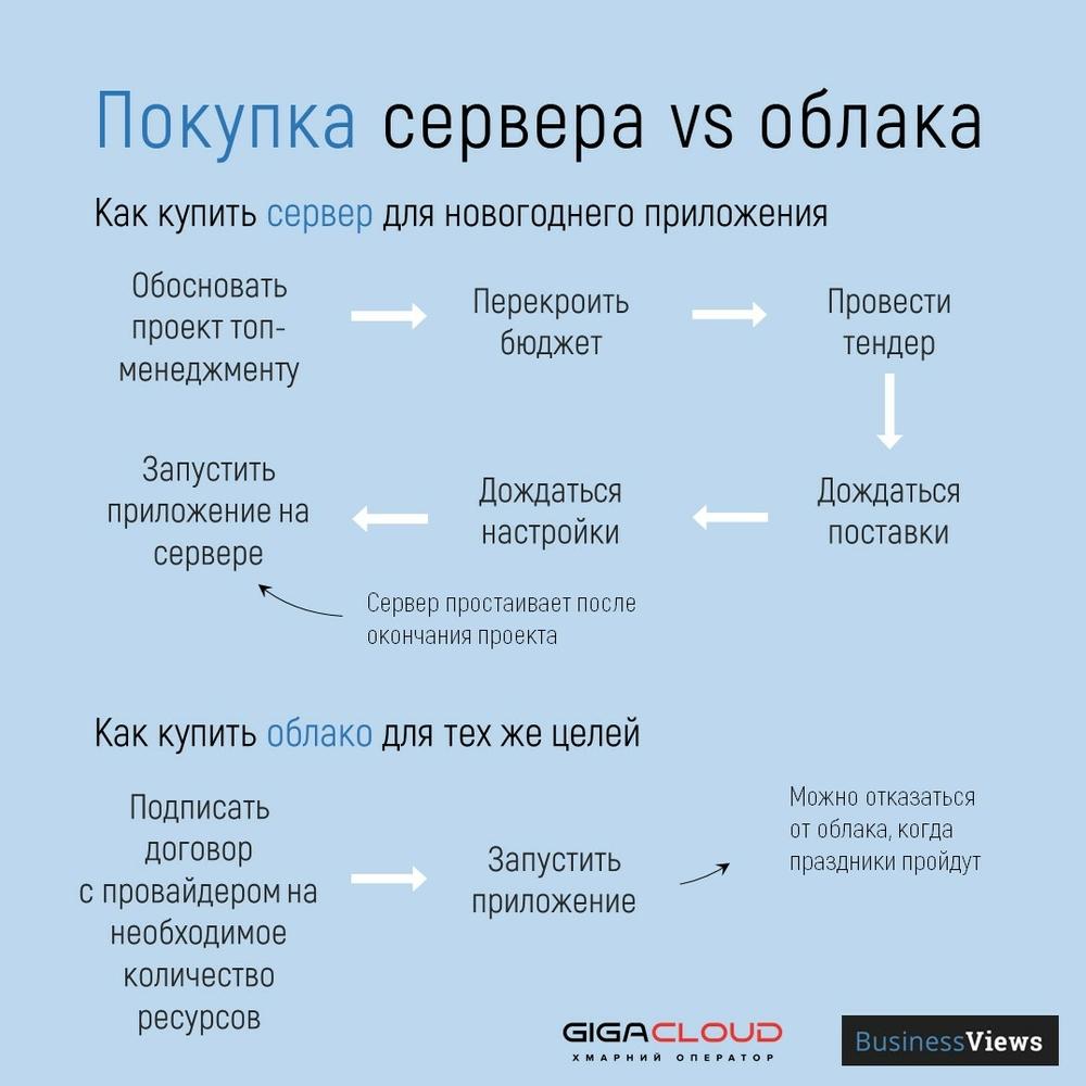 покупка сервера и облака — процес