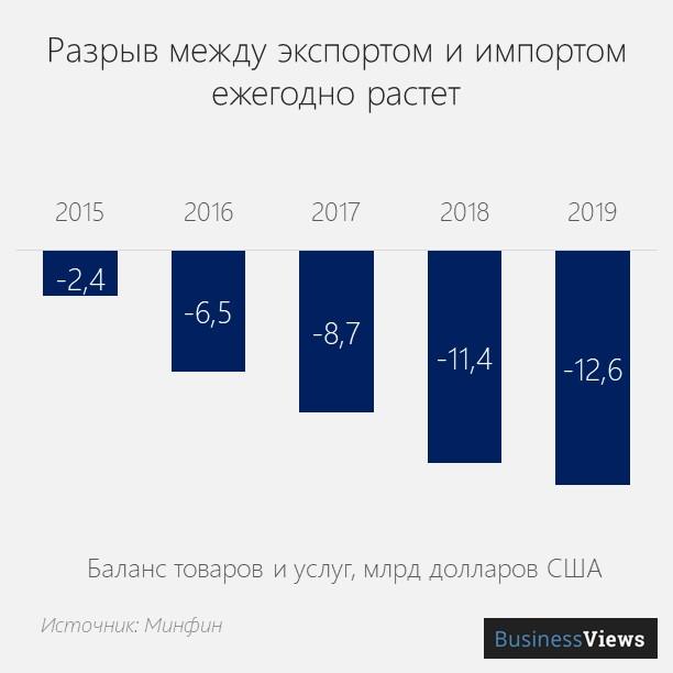 баланс товаров и услуг в Украине