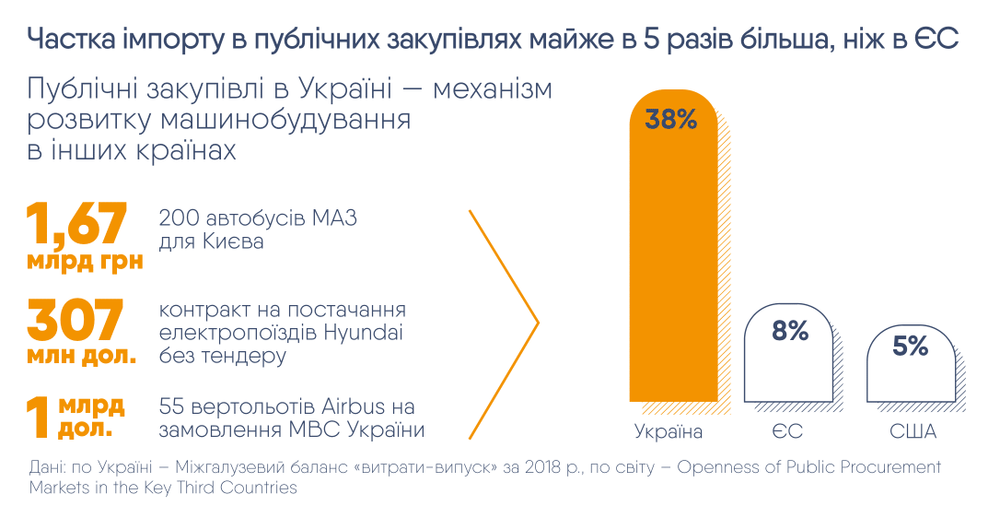 доля имппорта в публичных закупках в Украине