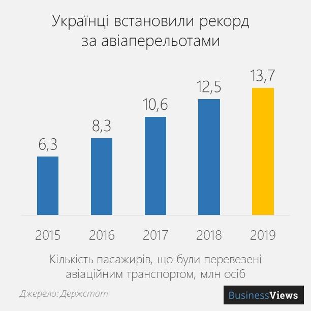 українці встановили рекорд за авіаперельотами