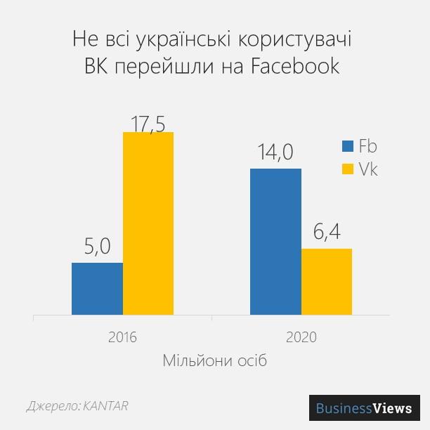 ВК в Україні