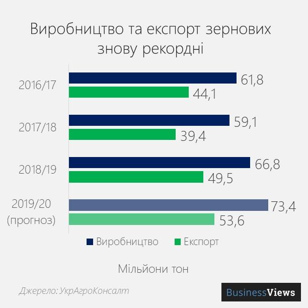 виробництво та експорт зернових в Україні