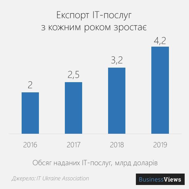 експорт IT-послуг з України