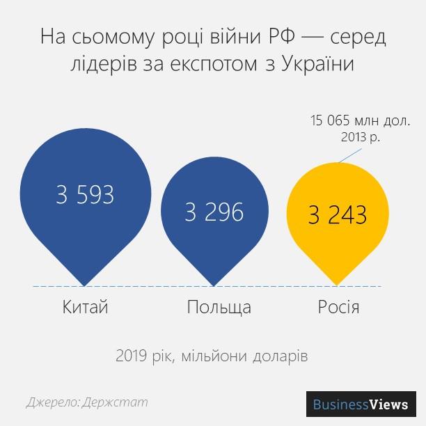 ексопрт з України в Росію