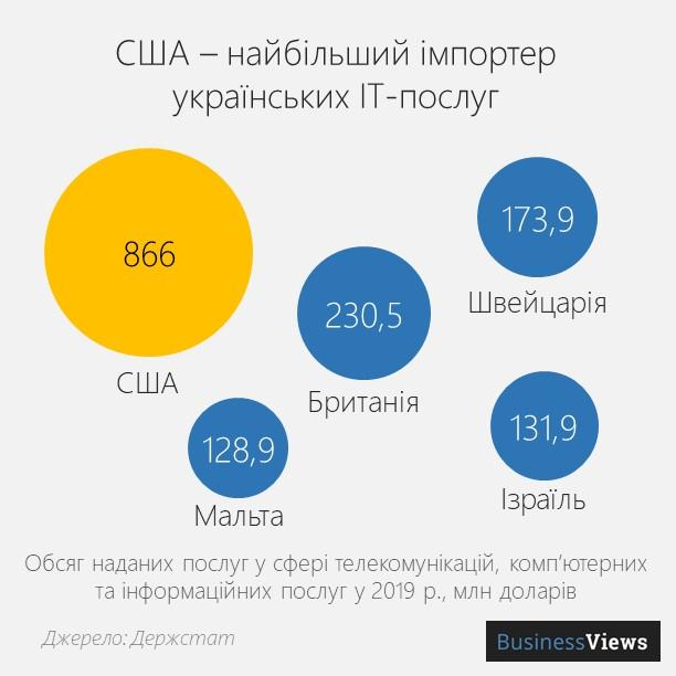 хто купує українські IT-послуги