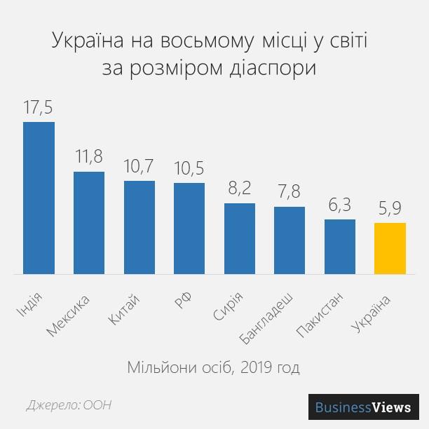 українська діаспора у світі