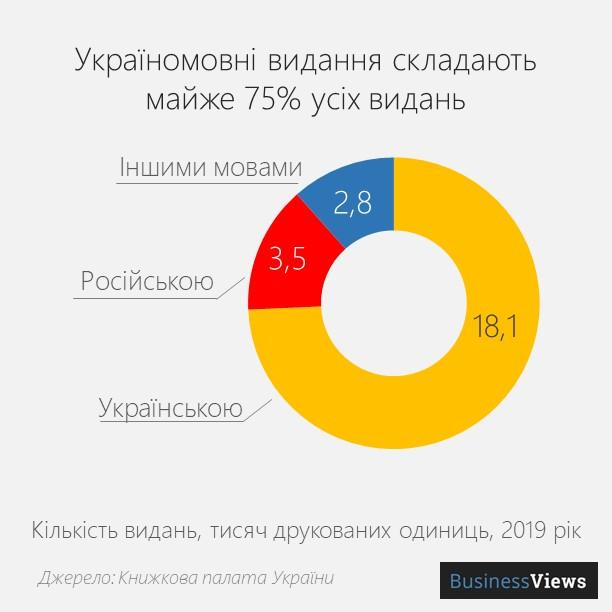 мова книжок в Україні