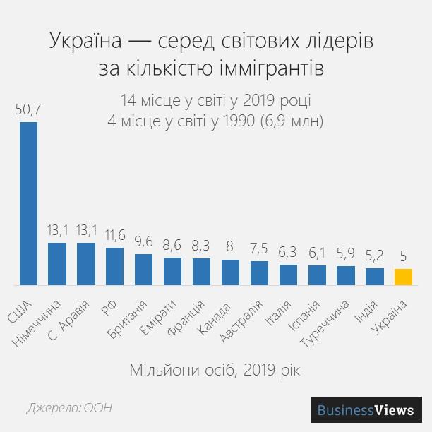 кількість іммігрантів в Україні