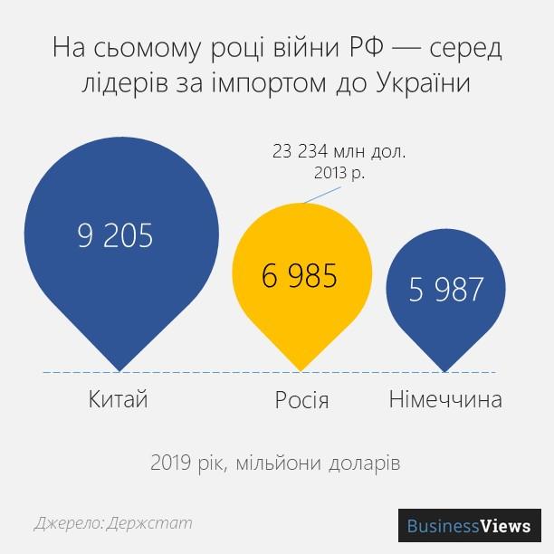 Імопрт з Росії в Україну