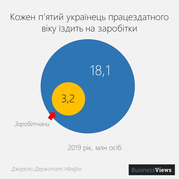 скільки заробітчан в Україні