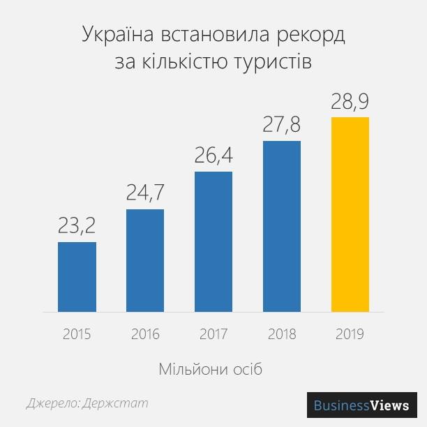 туризм в Україні