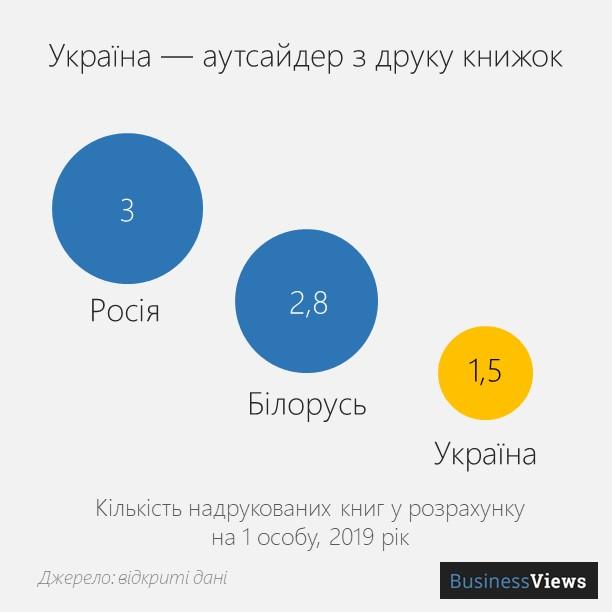 кількість книжок в Україні