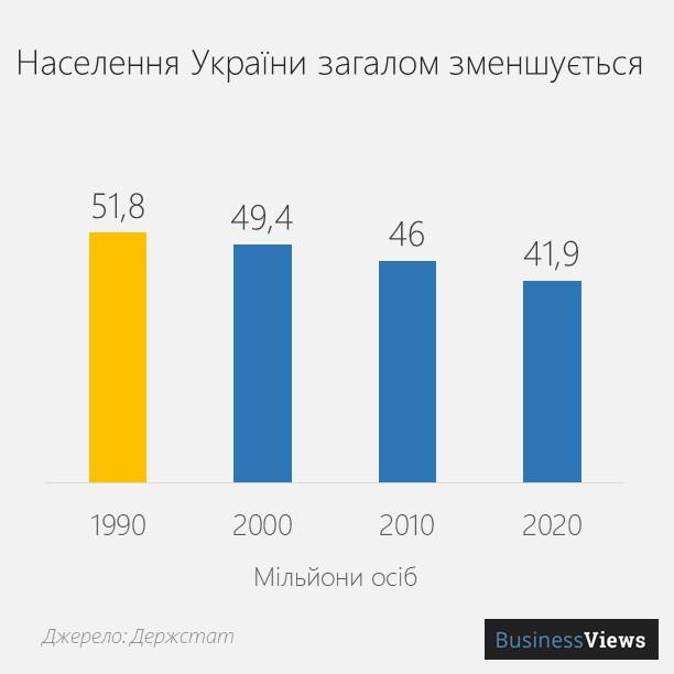 динаміка населення України