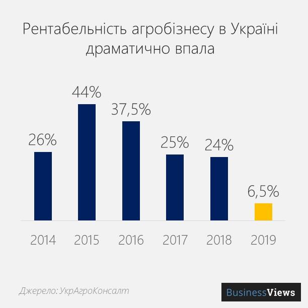 рентабельність агробізнесу в Україні