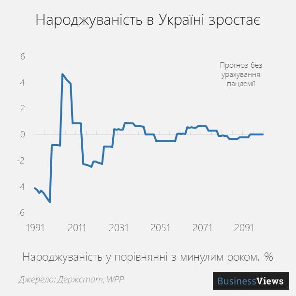 народжуваність в Україні