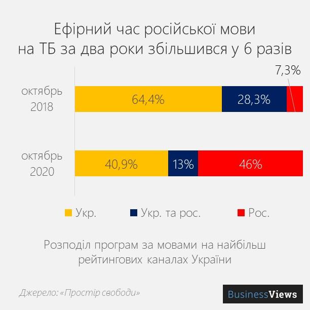 російська та українська мови на телебаченні