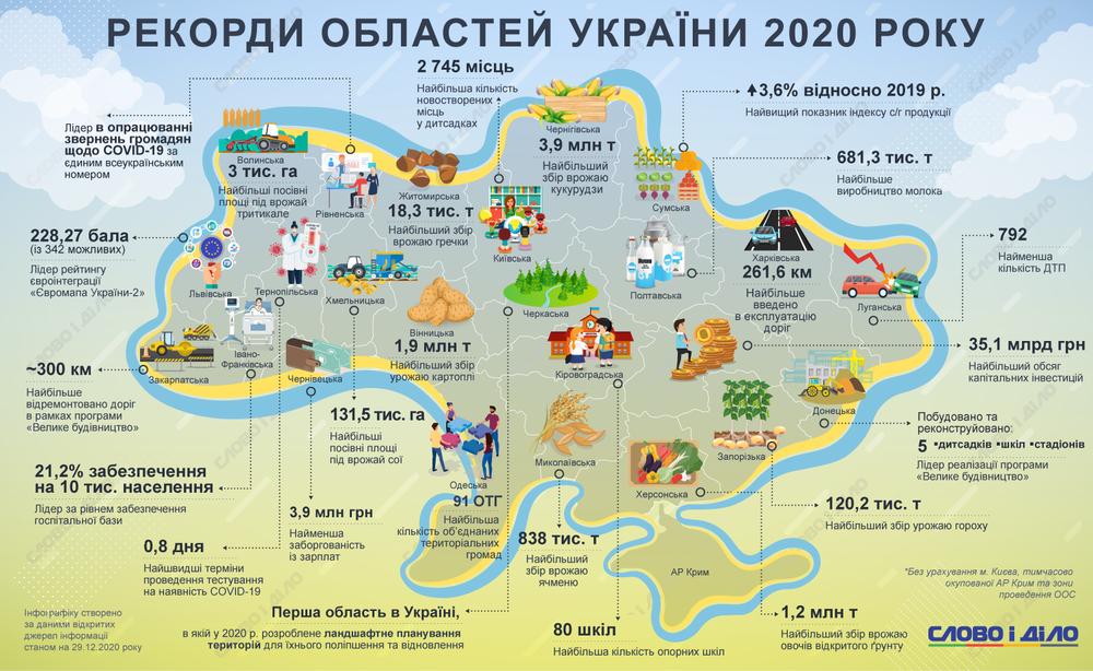 Рекорди України 2020