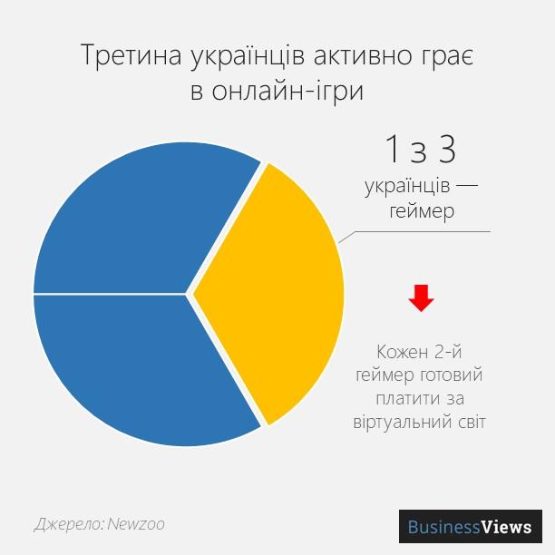 Онлайн-ігри в Україні