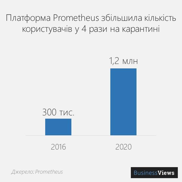 освітні платформи в Україні