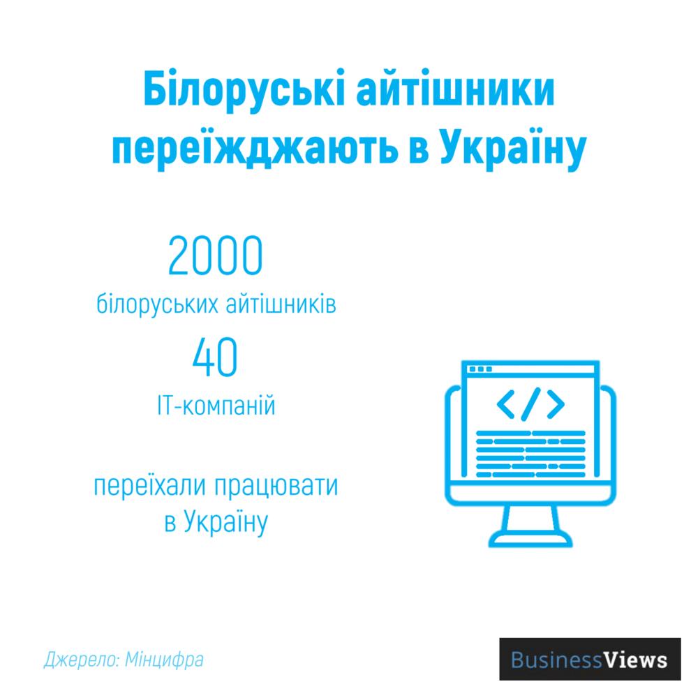 білоруські айтішники в Україні