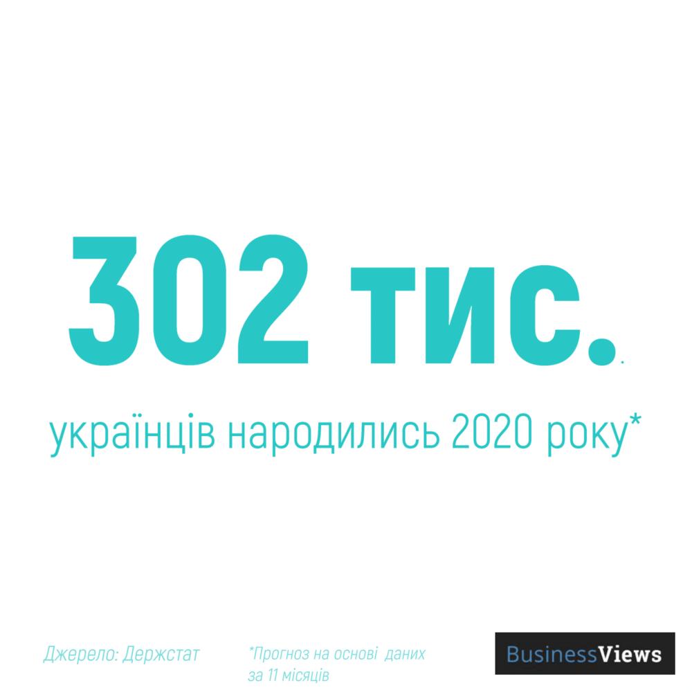 народжуваність в Україні 2019