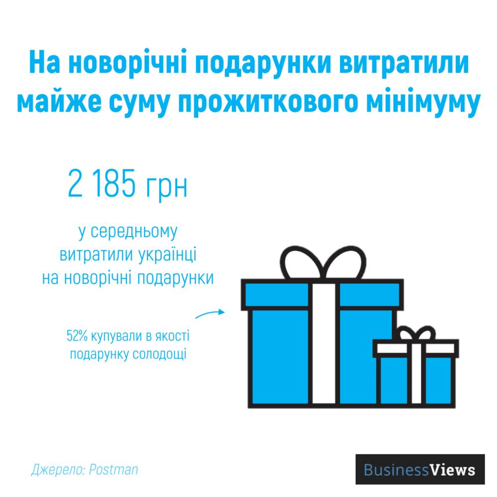 витрати на подарунки