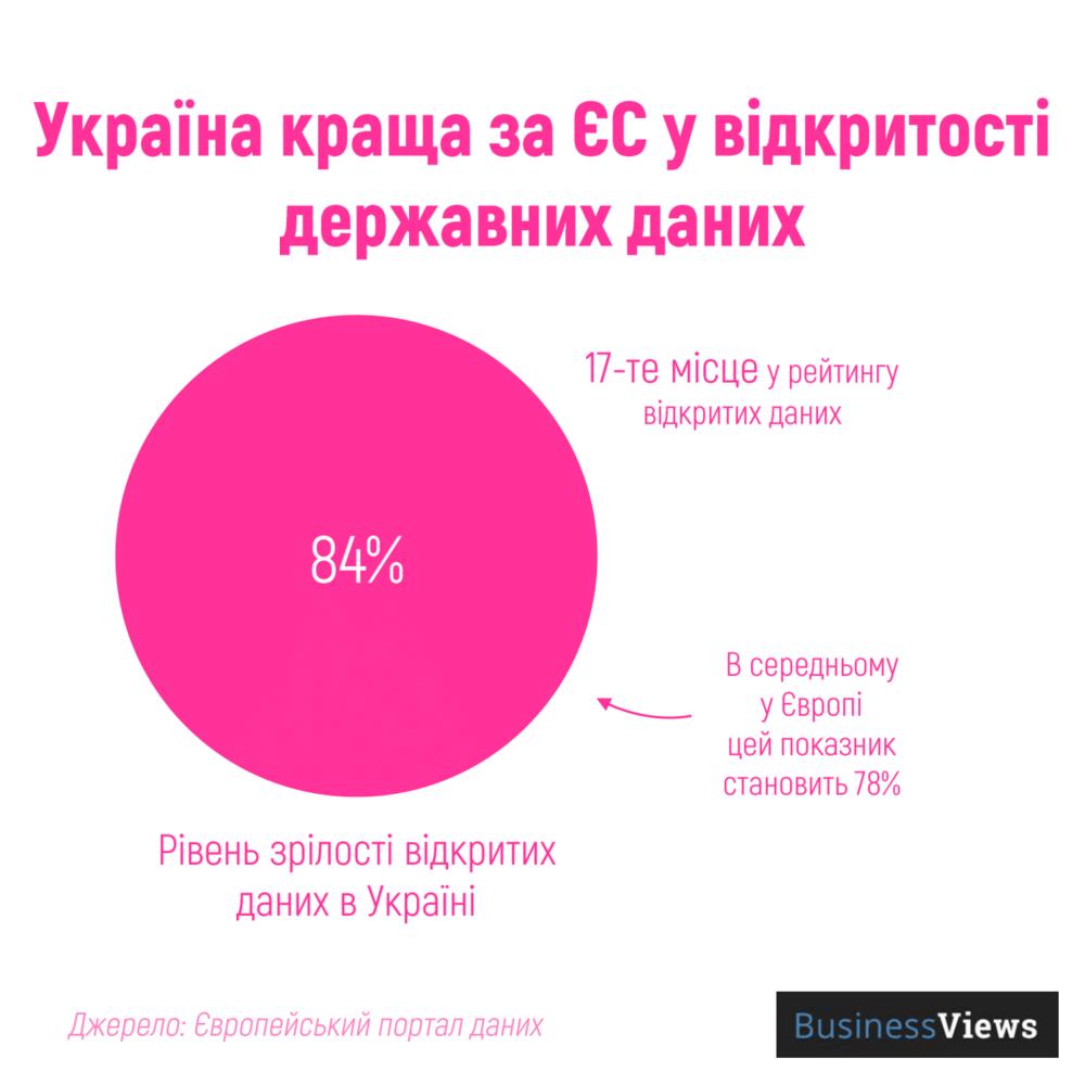 рівень відритості даних в Україні