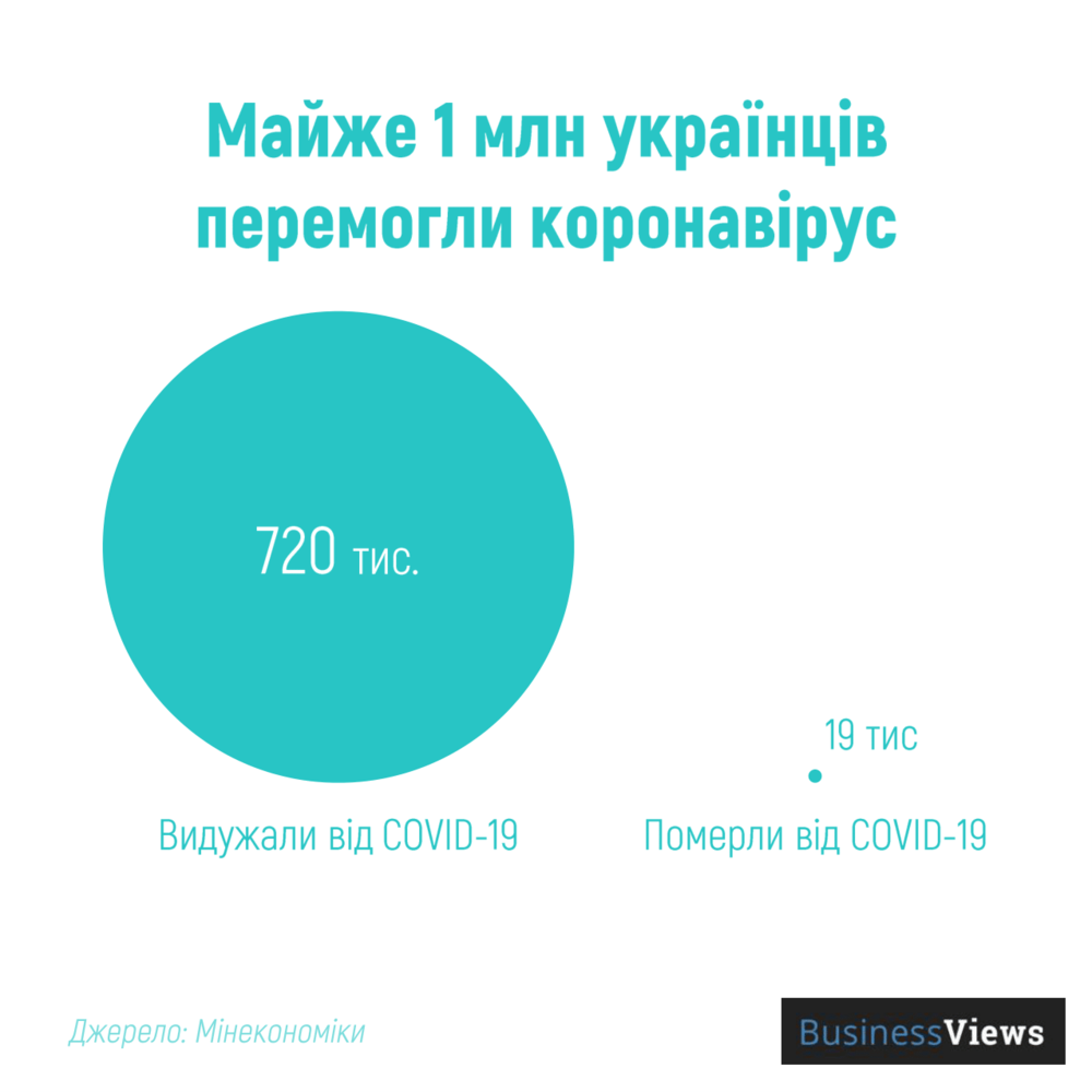 скільки українців видужали від коронавірусу