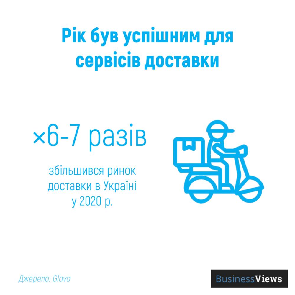 зростання сервісів доставки в Україні