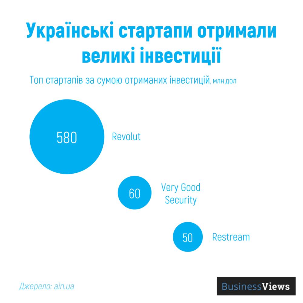 інвестиції у стартапи в Україні