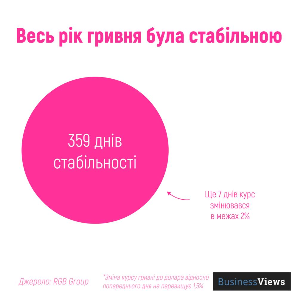 курс гривні 2019