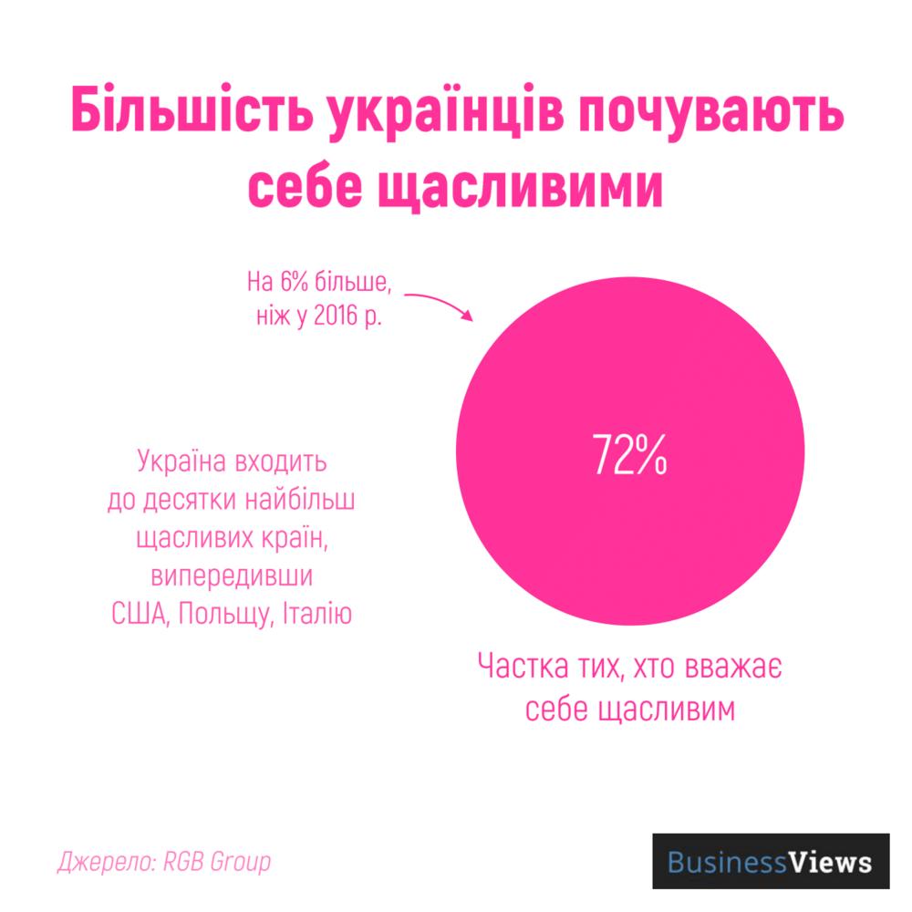 рівень щастя в Україні