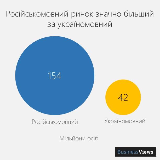 російсько- та україномовний ринок