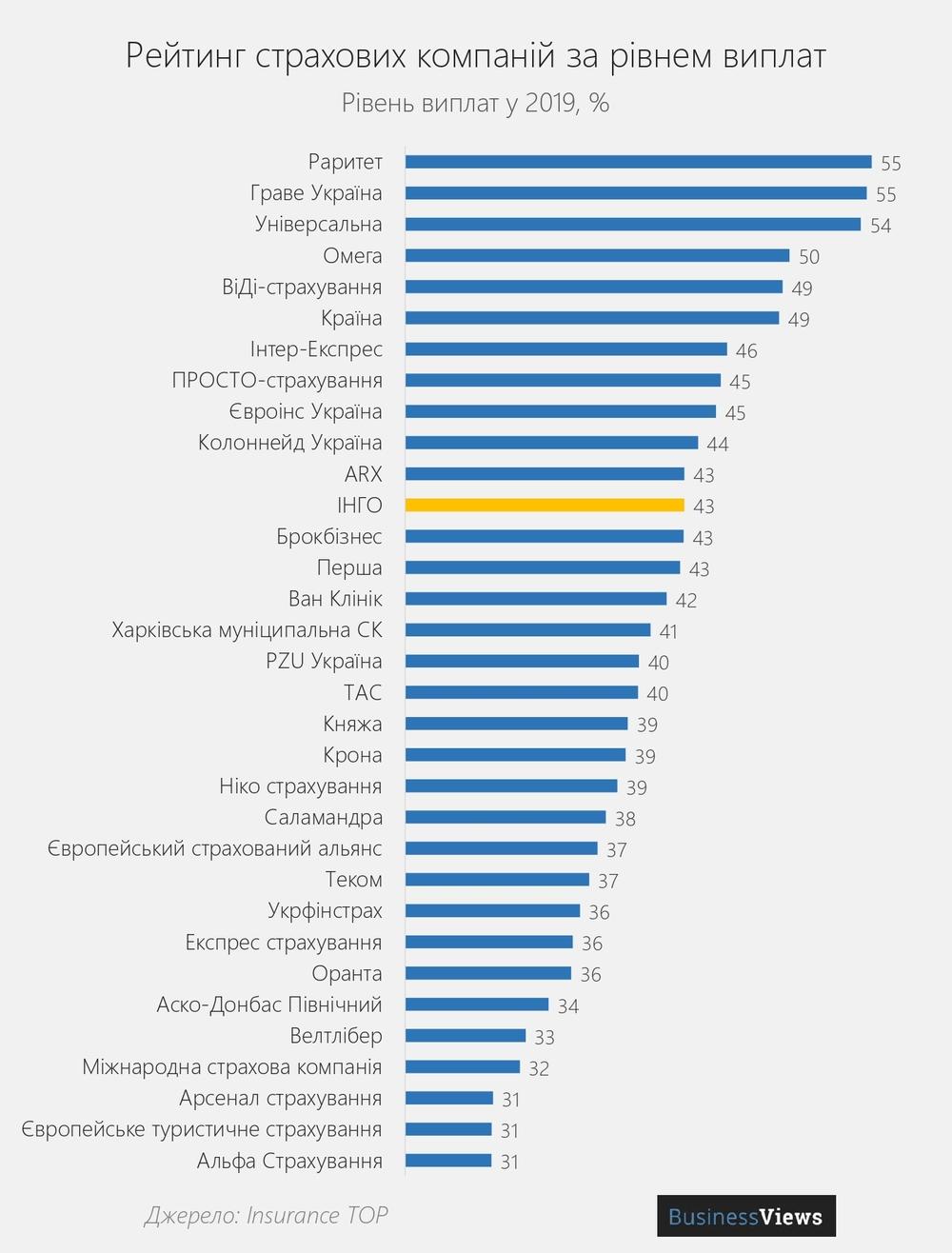 рейтинг страхових компаній