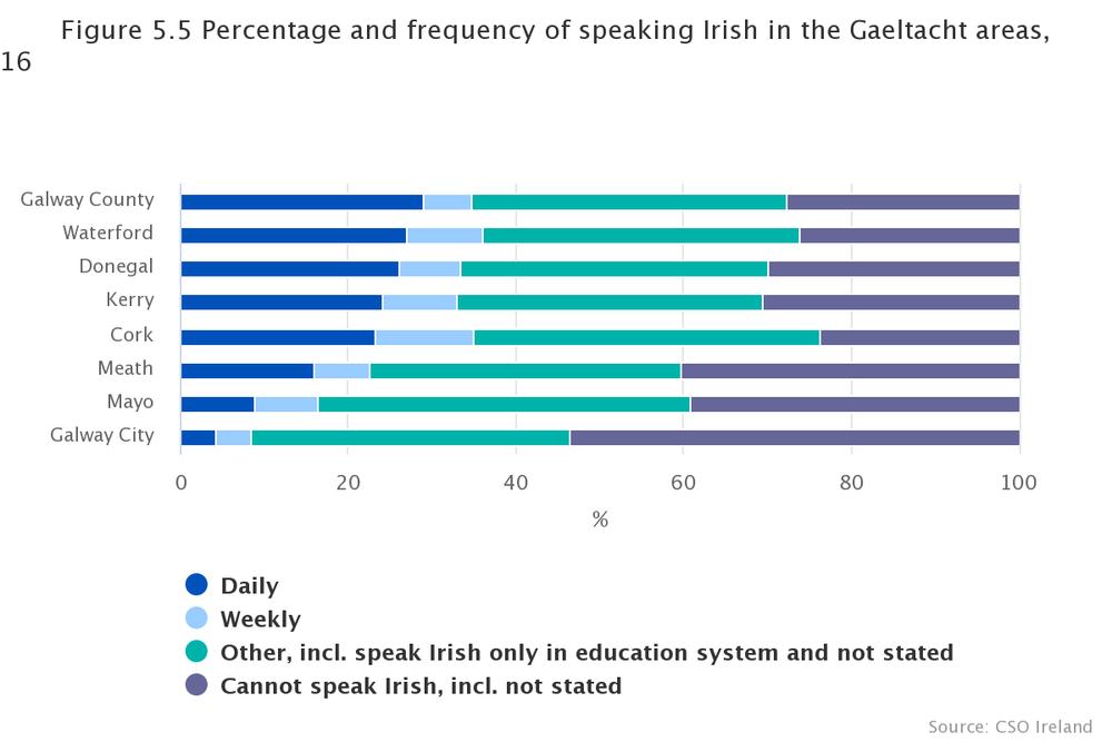 поширення ірландської мови