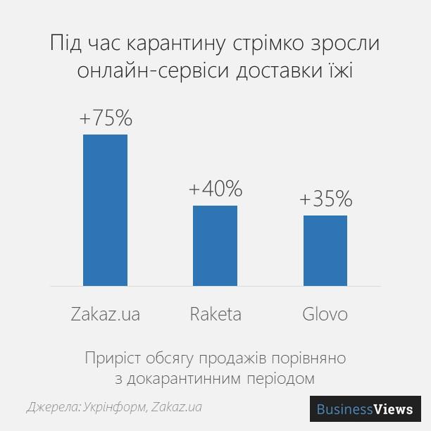 сервіси доставки їжі в Україні