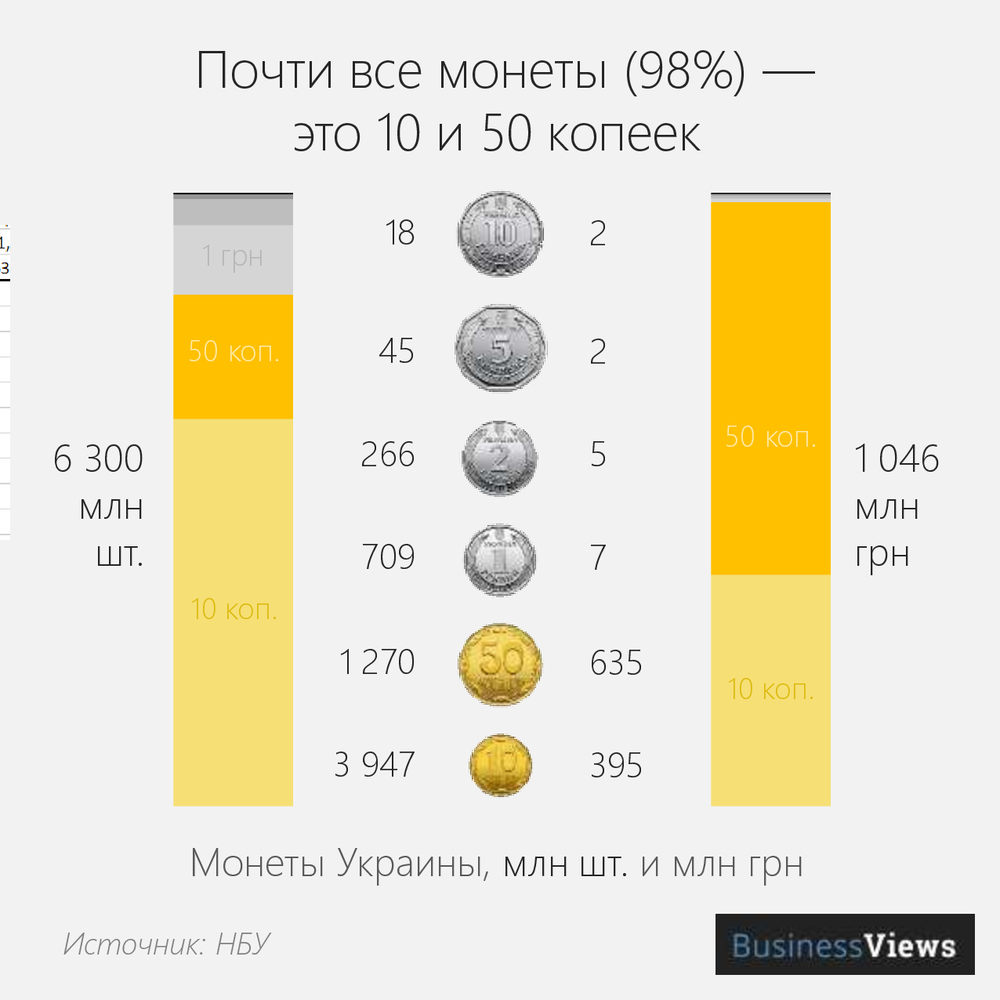 самые популярные монеты в украине
