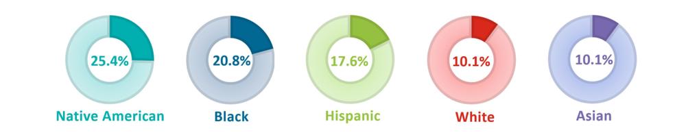 бедность среди представителей разных рас в США