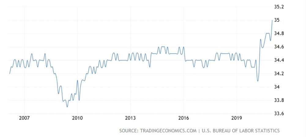 продолжительность рабочей недели в США
