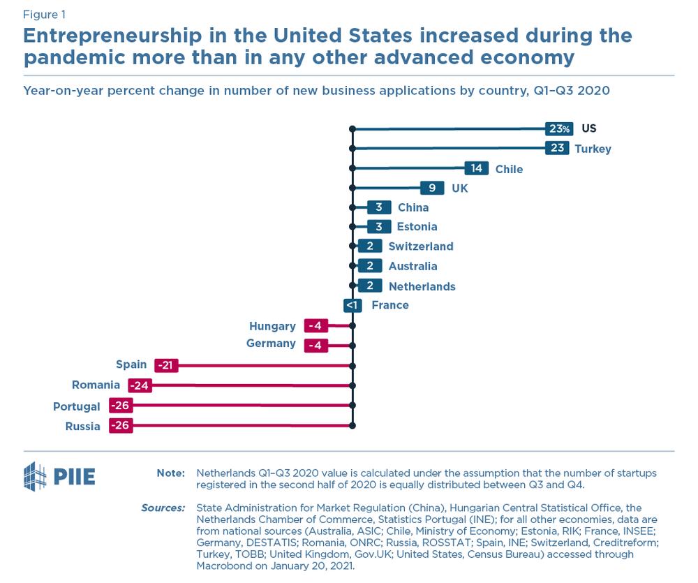 количествро стартапов в США