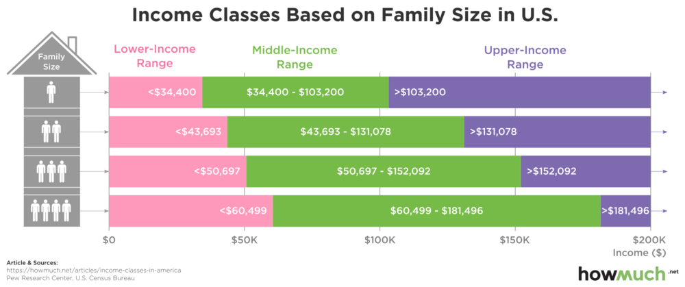 средний класс в США