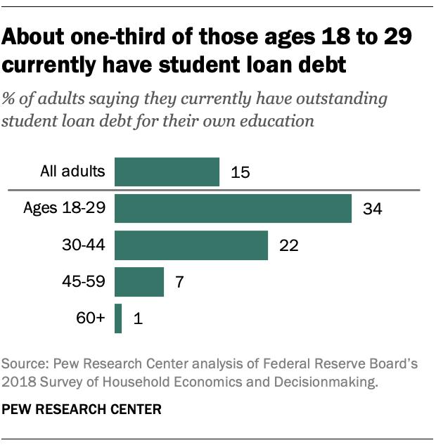 кредиты на образование в США