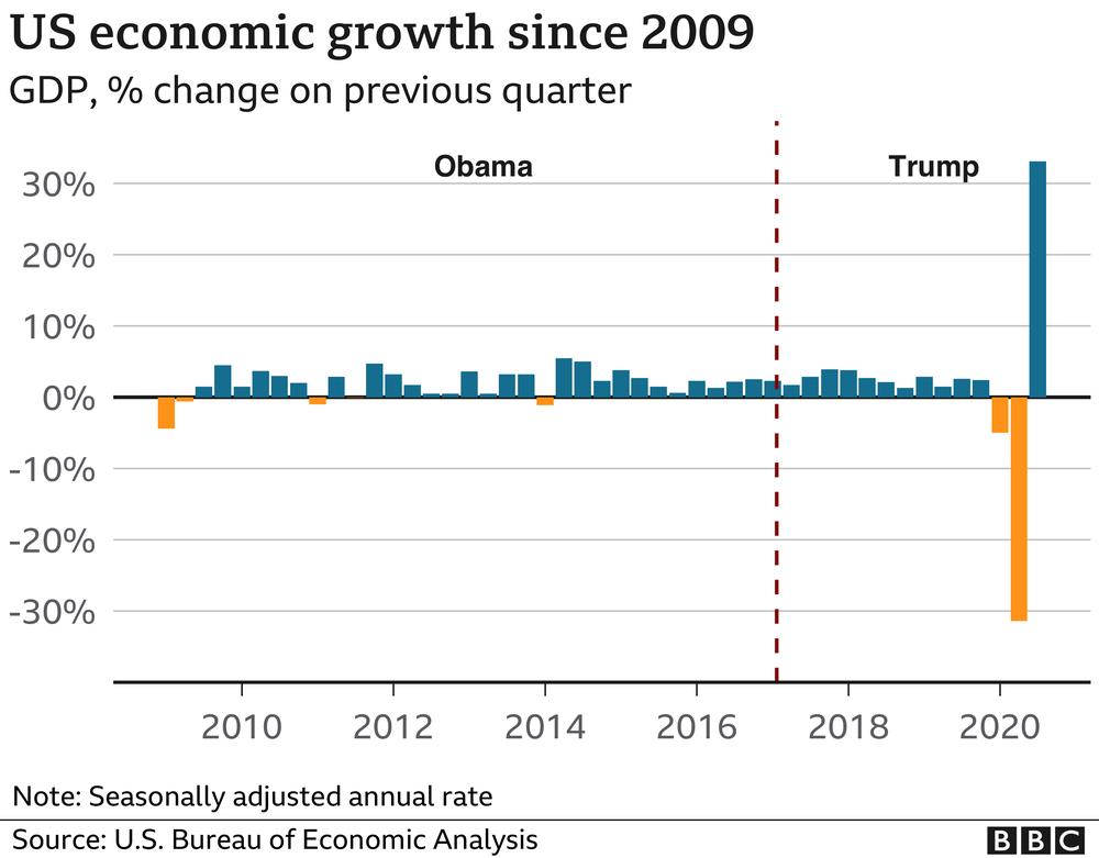 темпы роста ВВП США