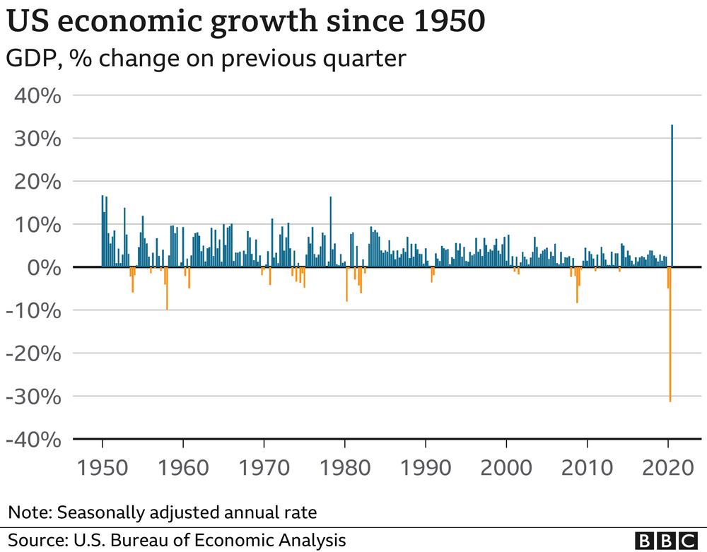 долгосрочный рост экономики США